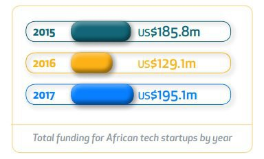 Total Funding