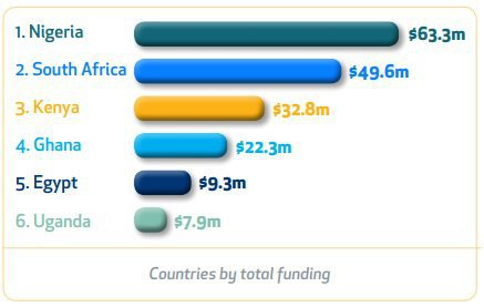 Countries by total funding