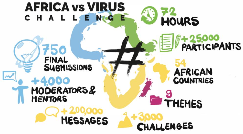 #AfricaVsVirus Challenge